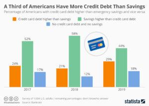 debt statistics